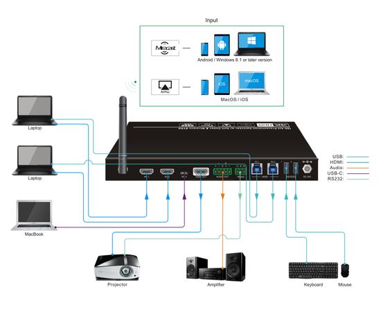 Презентационный Wi-Fi коммутатор AV-BOX SCU41-BYOD — фото 6