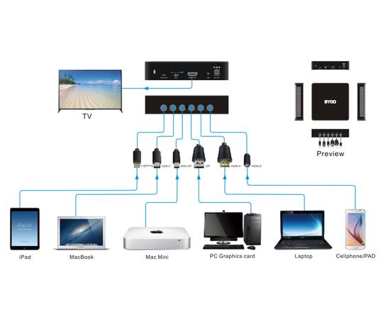 Презентационный коммутатор AV-BOX BYOD — фото 5