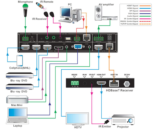 Презентационный коммутатор AV-BOX SC51TS — фото 6