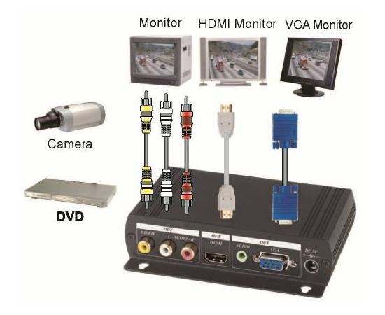 Конвертер AV-BOX SC632AA — фото 3