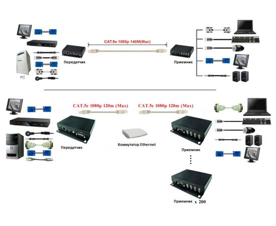 Приемник+Передатчик AV-BOX 3TP-140TAI — фото 3