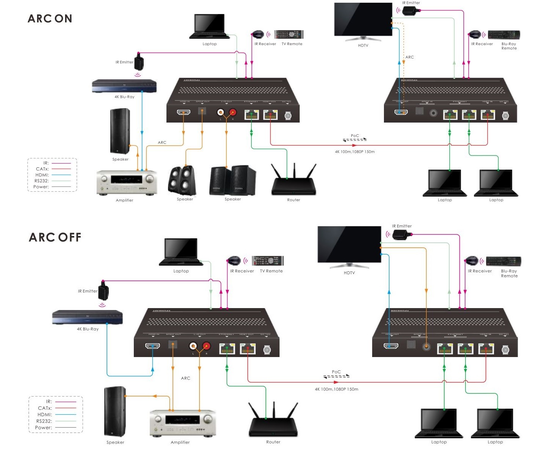 Приемник+Передатчик AV-BOX TPUH630 — фото 2