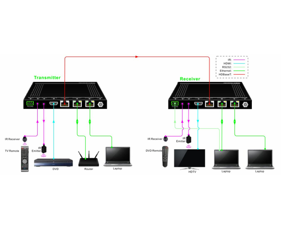 Приемник+Передатчик AV-BOX TPUH622 — фото 2