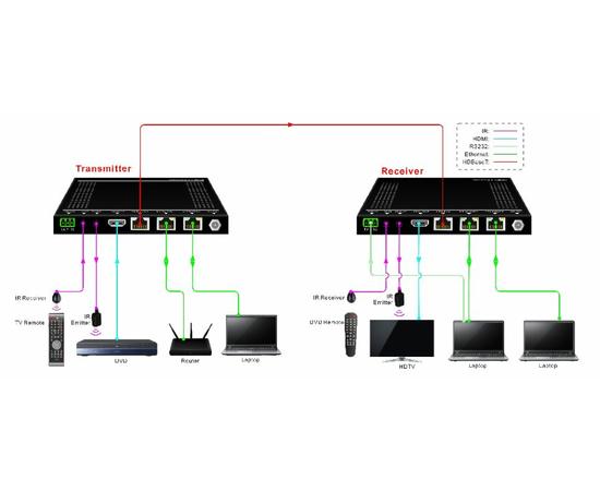 Приемник+Передатчик AV-BOX TPUH620 — фото 2