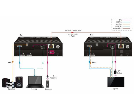 Приемник+Передатчик AV-BOX TPUH610S — фото 2