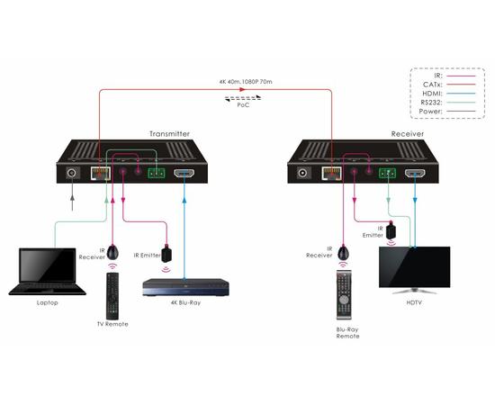Приемник+Передатчик AV-BOX TPUH610A — фото 2