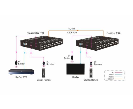Приемник+Передатчик AV-BOX TPUH-BYE20 — фото 3
