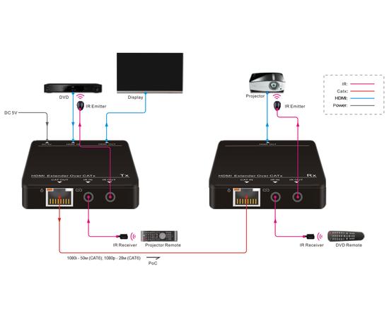 Приемник+Передатчик AV-BOX HEX-55 — фото 4