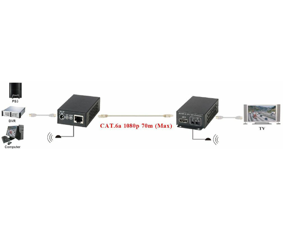 Приемник+Передатчик AV-BOX 2TP-80RTI-3D — фото 3