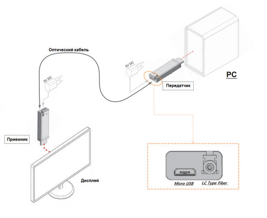Удлинитель AV-BOX HD300 — фото 5