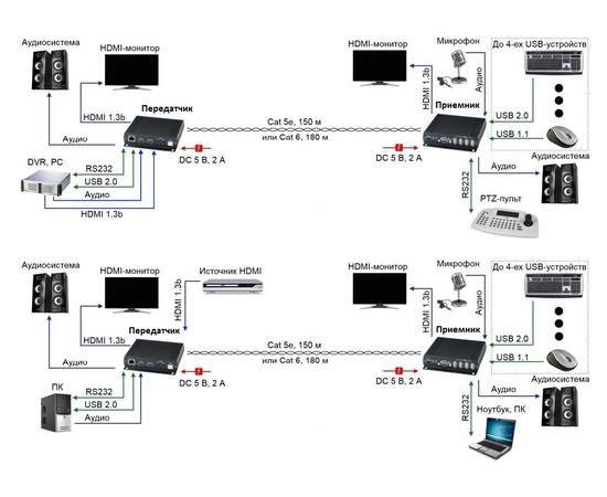 Передатчик AV-BOX 2TP147-180TAI — фото 3