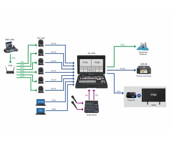 Многофункциональный пульт Datavideo RMC-300C — фото 5
