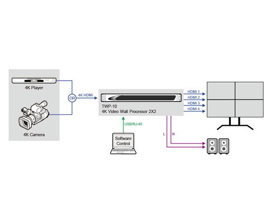 Процессор Datavideo TWP-10 — фото 5